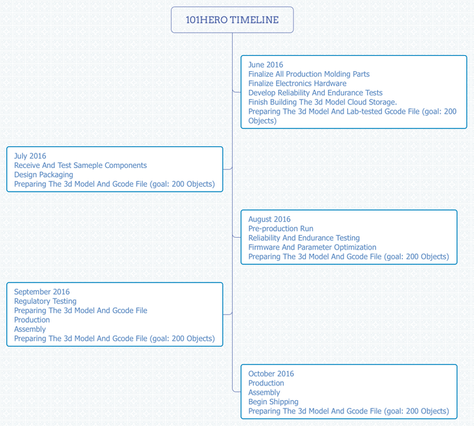 101Hero 3D Printer Production Time Line