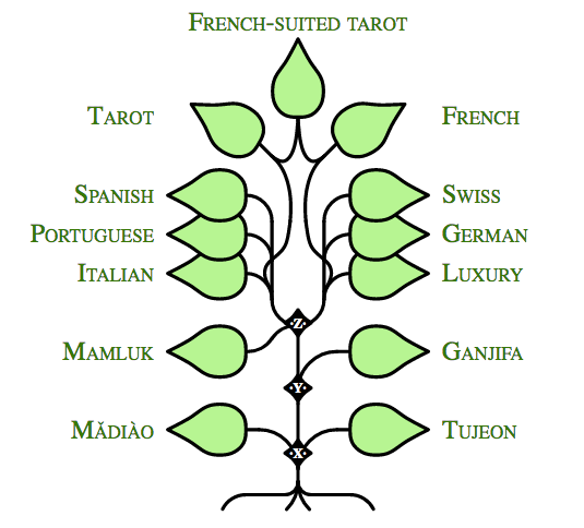 PLAYING CARD FAMILY TREE