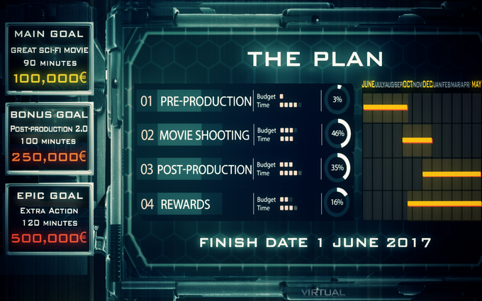 Most of the money raised will go to the shooting and pay of rewards, as well as investing part of the budget in the ambitious post -production.