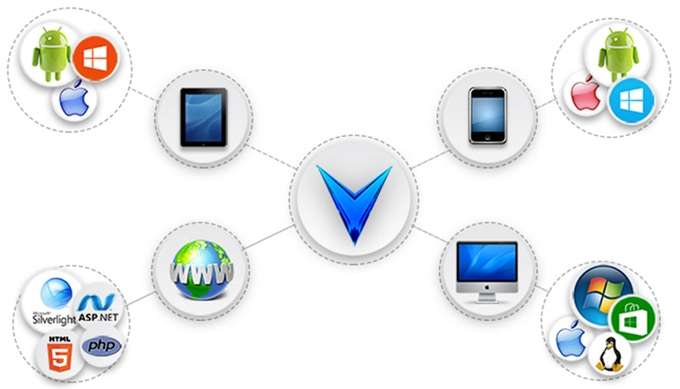 The plug-in based architecture of Virtuoso hosts allows natural expansion to web, mobile, tablet, and PC applications.