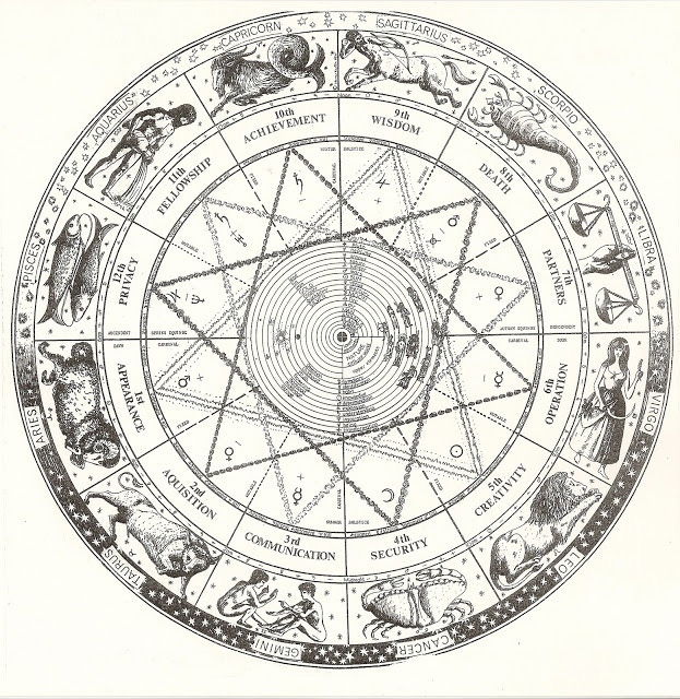 Your personal astrological chart!
