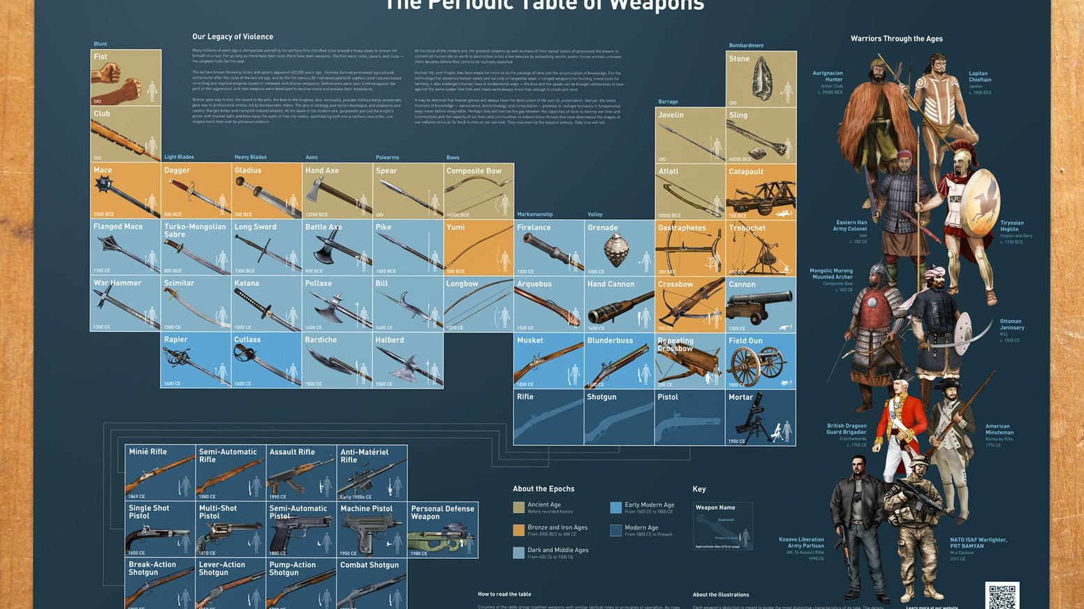 Periodic table of weapons poster by david barthwell kickstarter periodic table of weapons poster featuring 65 hand illustrated weapons and warriors sorted to offer new insight into the urtaz Choice Image