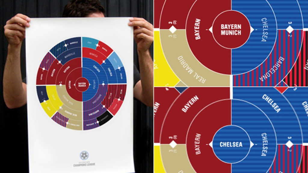 Project image for 2011/2012 Champions League Radial Bracket Poster