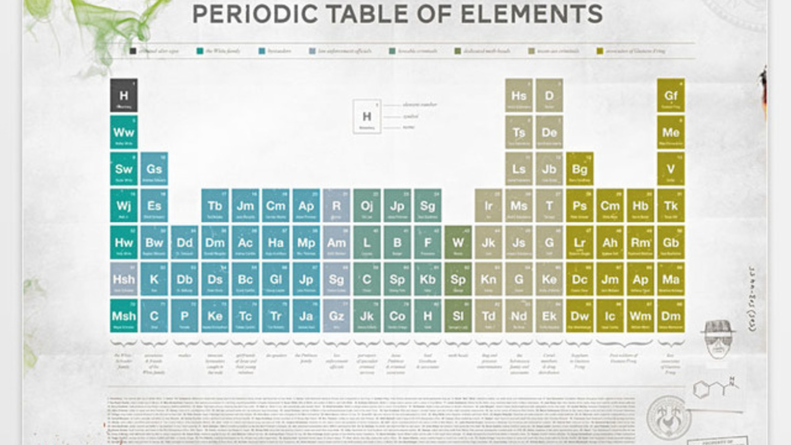 Breaking Bad Periodic Table Print Limited Edition By Venn Studio