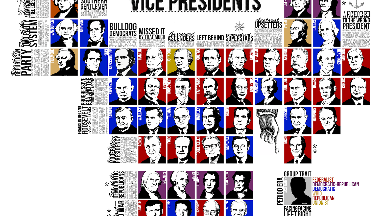 Periodic table of the vice presidents poster by griffin gonzales periodic table of the vice presidents poster gamestrikefo Gallery