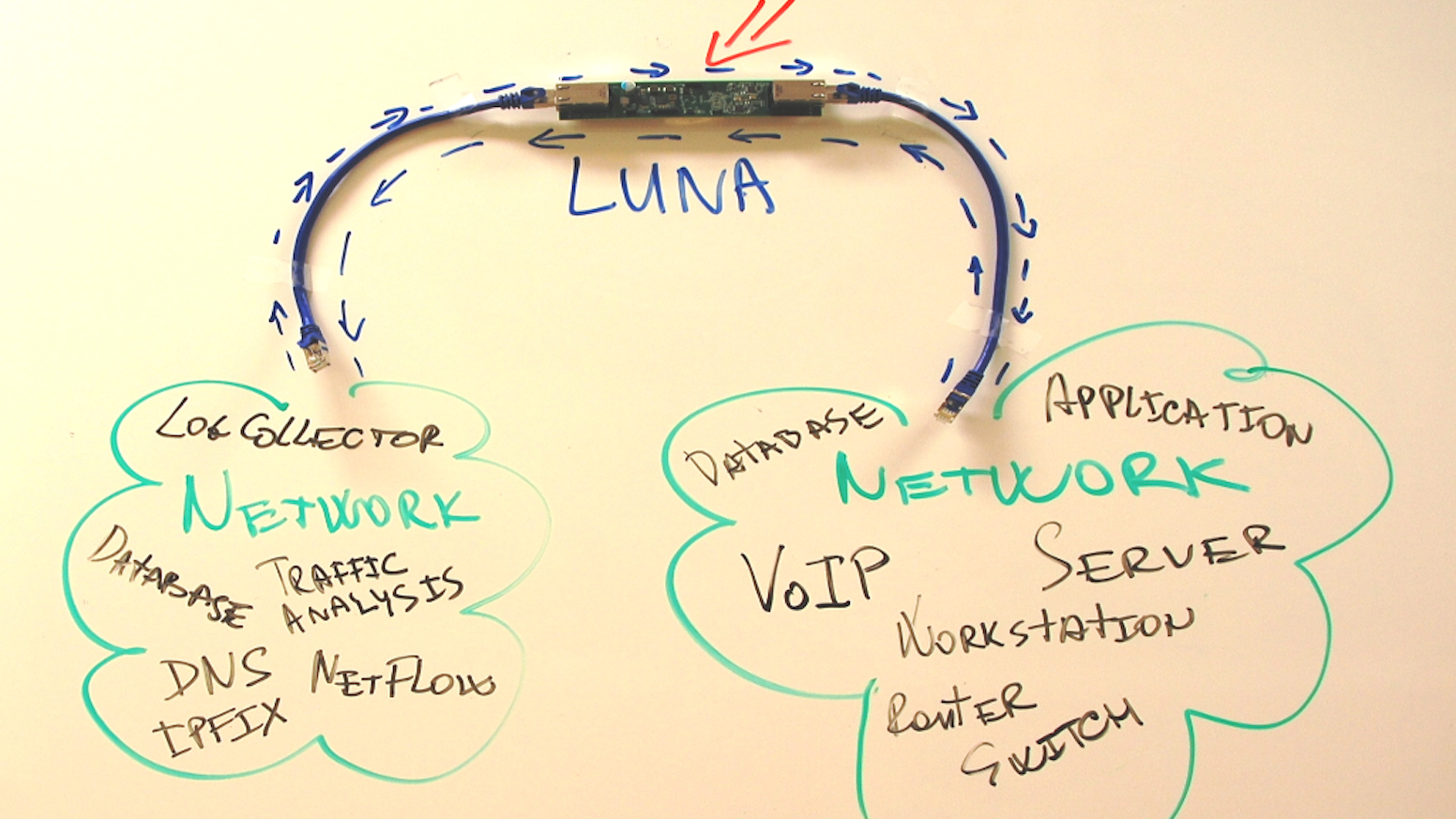 Little Universal Network Appliance (LUNA) by WAW