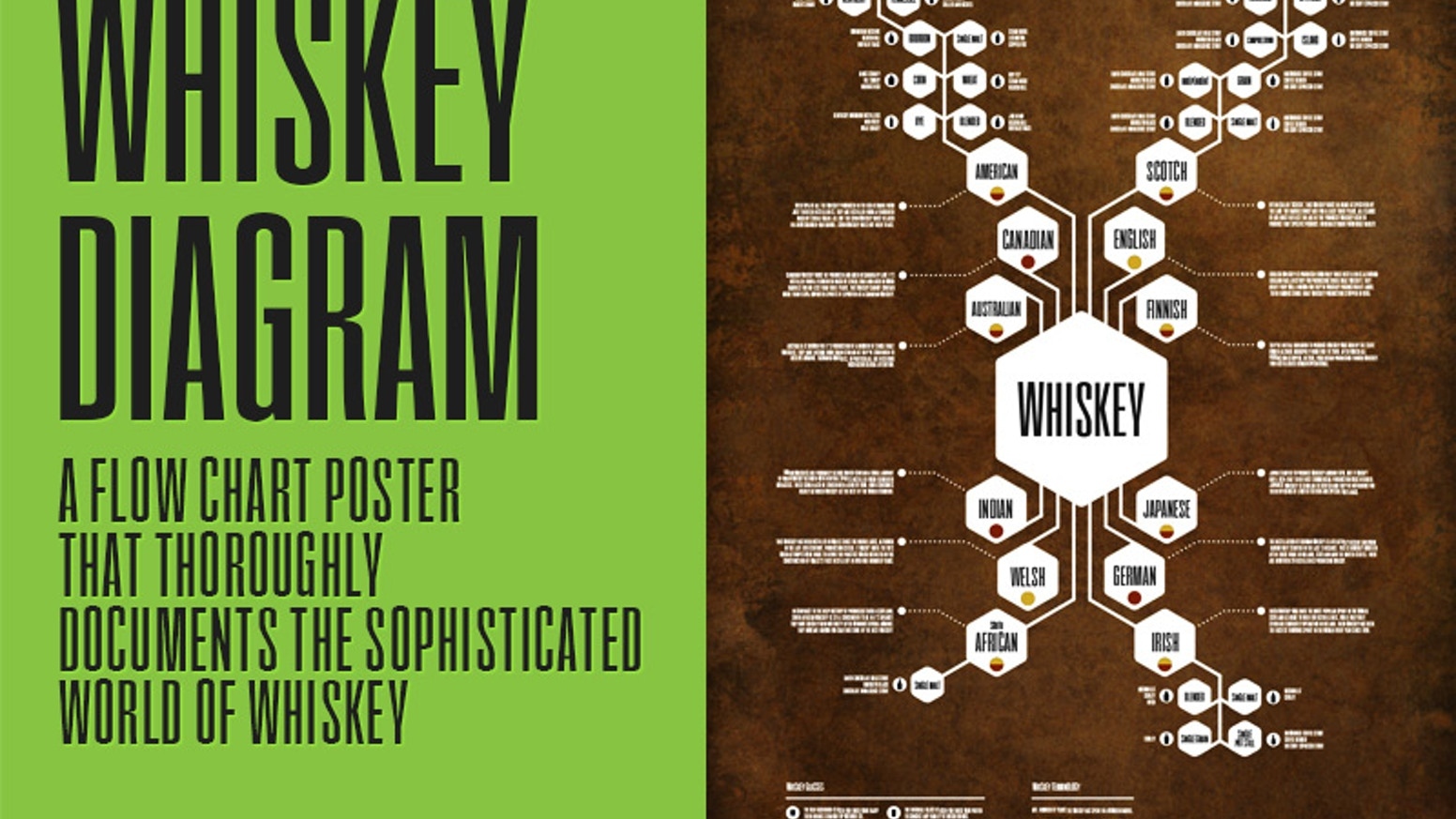 Flow chart poster that thoroughly documents the sophisticated world of whiskey.