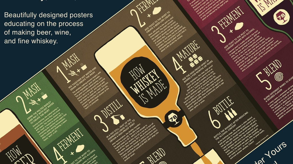 How It's Made Posters for Whiskey, Beer, & Wine project video thumbnail