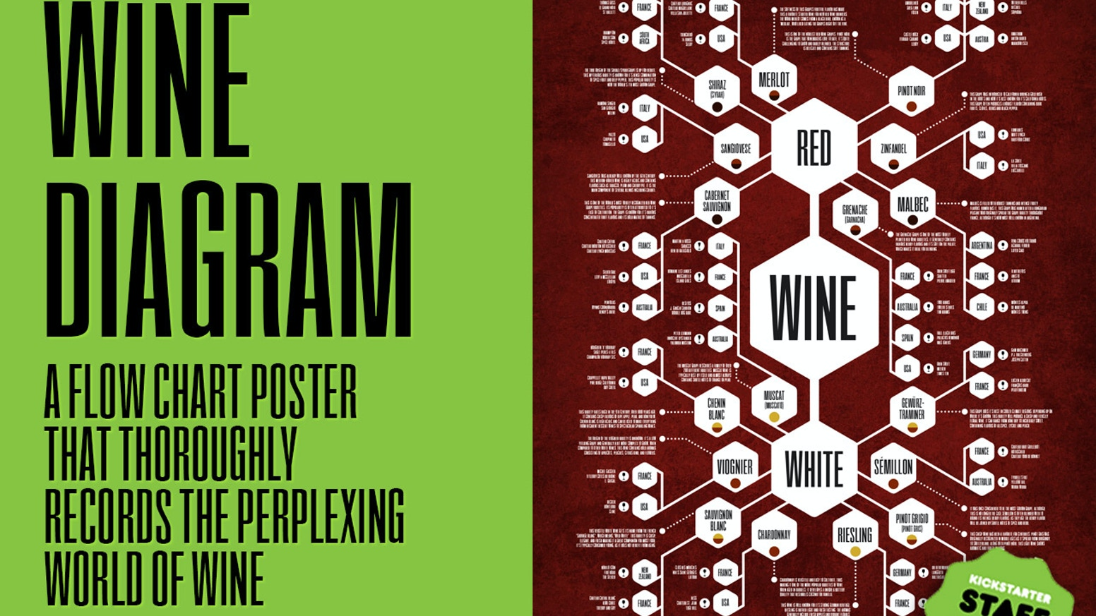 Flow chart poster that thoroughly records the perplexing world of wine. Part 3 of the Diagram Series.