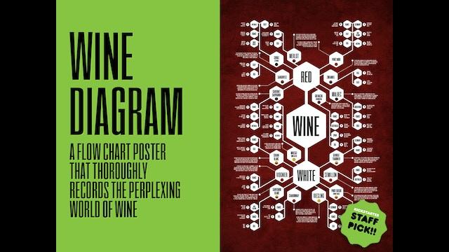 Wine    Diagram    Poster by Jason Haynes    Kickstarter
