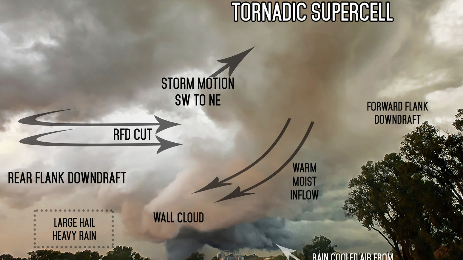 A weather book with 200 high resolution images using clear page overlays to explain the dynamics of how and why severe weather occurs.