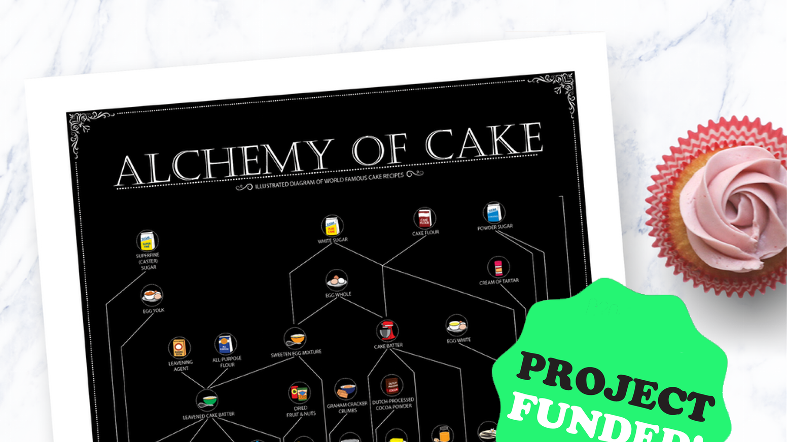 LOVE CAKES? Alchemy of Cake Illustrates What Cakes are Made Out of From Scratch Ingredients.