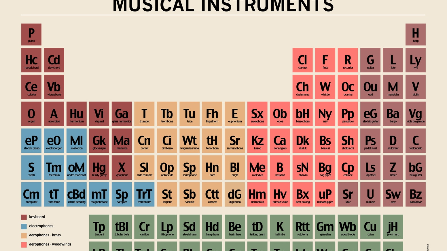 Periodic table of musical instruments by miguel oliveira kickstarter periodic table of musical instruments worlds quirkiest poster of musical instruments gamestrikefo Images