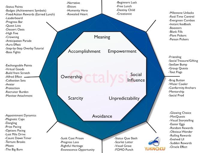 The Octalysis Framework
