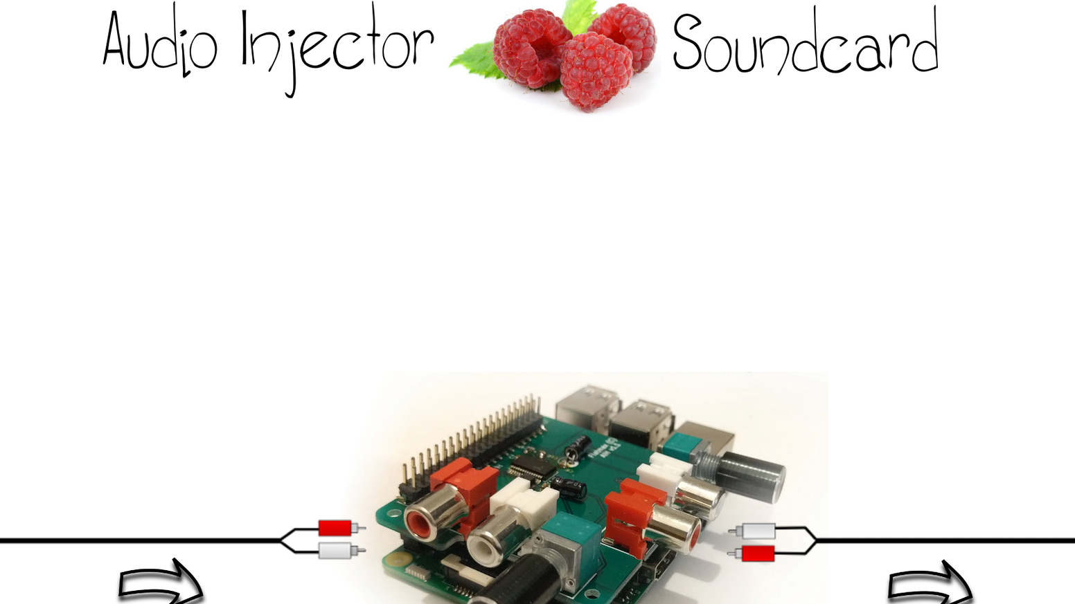 Raspberry Pi sound card with volume knobs, microphone, headphone, RCAs, crystal locked audio input and output. Stack more hats on top.