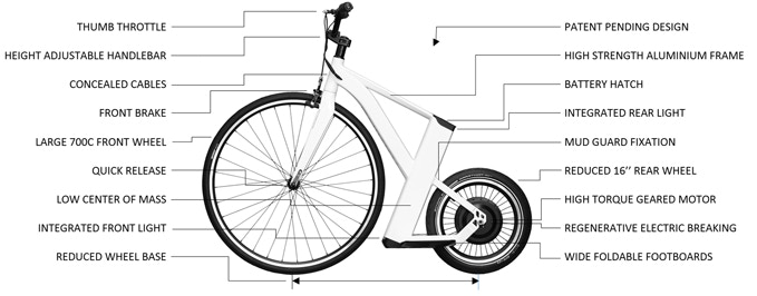SnikkyBike - Features