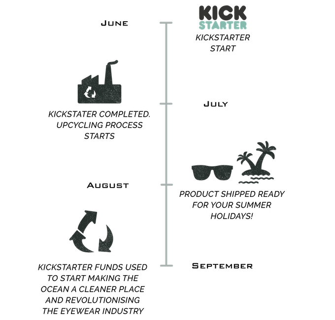 Sea2See Eyewear - Made from 100% recycled sea plastic. by Sea2see ...