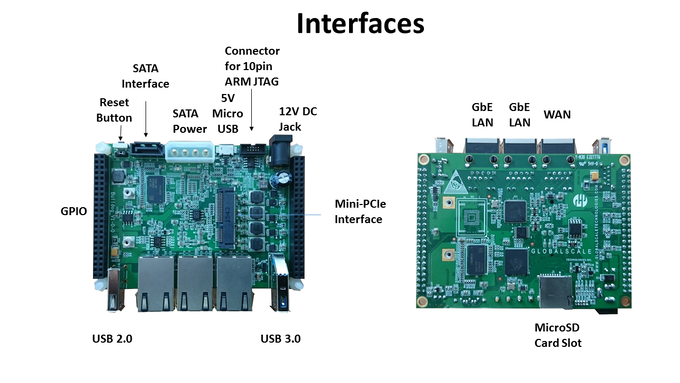 Board Interfaces