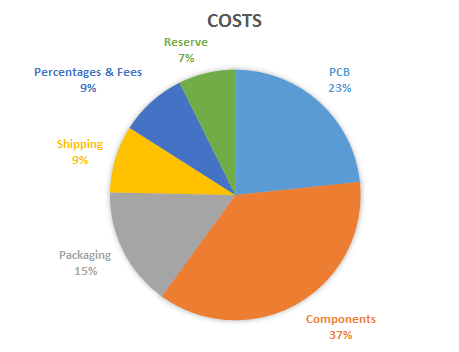 Total Costs