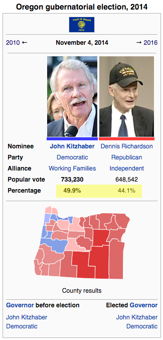 SOURCE: https://en.wikipedia.org/wiki/Oregon_gubernatorial_election,_2014