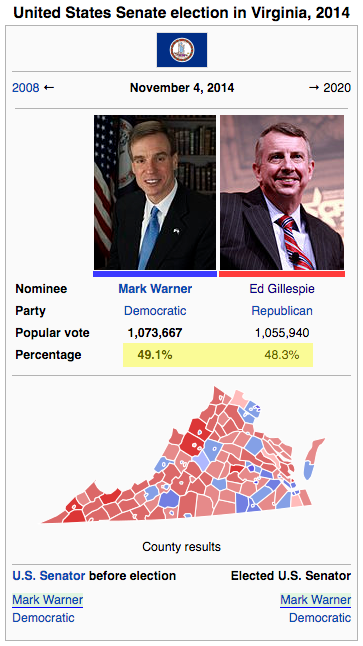 SOURCE: https://en.wikipedia.org/wiki/United_States_Senate_election_in_Virginia,_2014