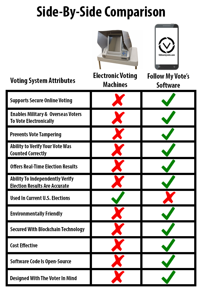When Comparing The Attributes Of Electronic Voting Machines To Follow My Vote's Voting Software, There Is A Clear Winner!