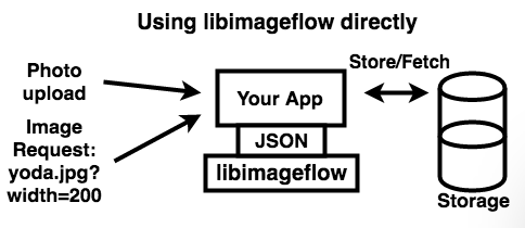 Imageflow: Respect the pixels, accelerate the web. by