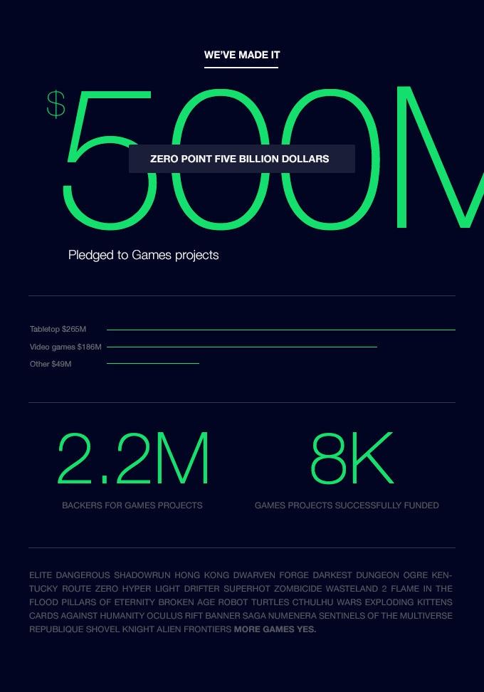 $500 Million Pledged to Games: Thanks, Backers! — Kickstarter