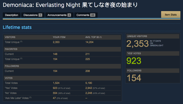 Greenlit in less than 2 weeks, a big success among the players