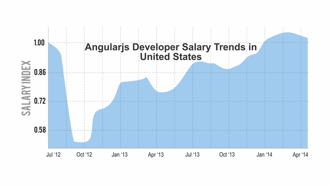 AngularJs Avg. Salary Trend