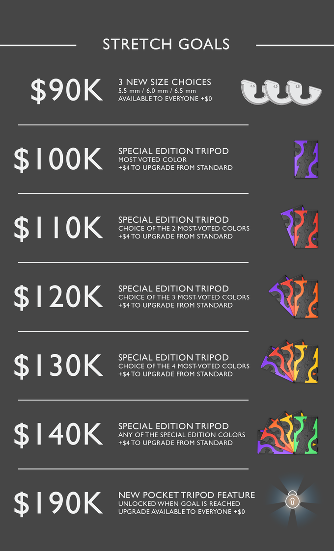 Help us unlock these stretch goals by sharing the project