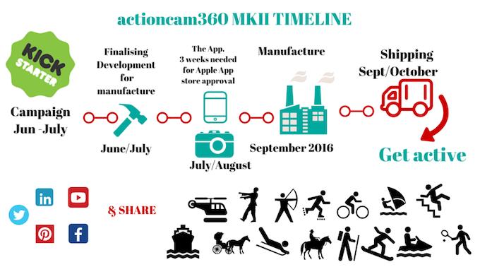 actioncam360 MKII Timeline