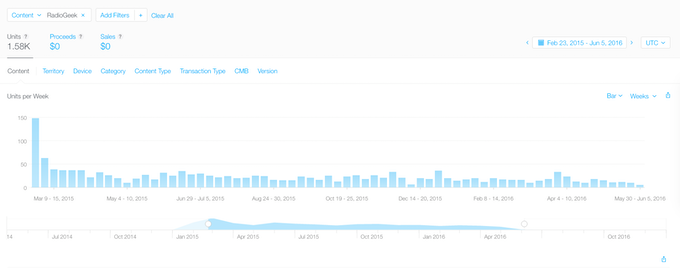 Downloads Per Day - Mar'15 ~ May'16