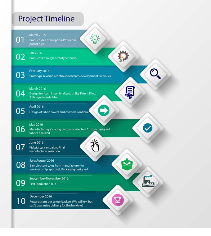 Project Timeline at a Glance