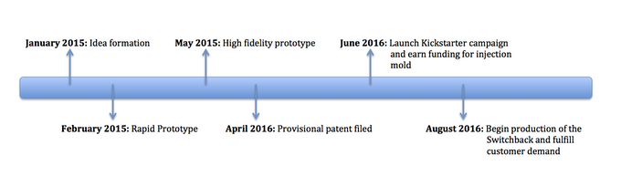 Project Accomplishment and Proposed Timeline