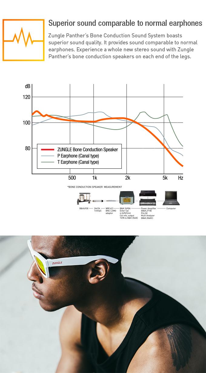 ZUNGLE : Wear the Beats by ZUNGLE —Kickstarter