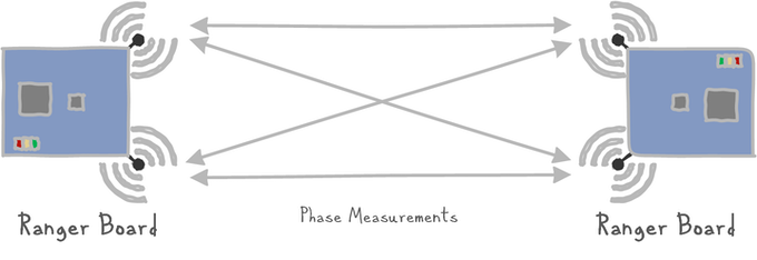 Two Ranger Boards showing how antenna diversity works with multiple phase measurements to obtain distance between each other.