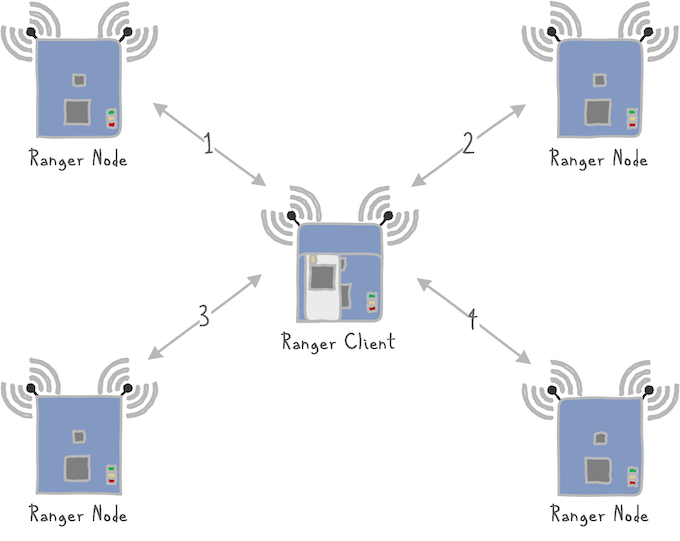 The Ranger Client works with multiple Ranger Boards configured as Nodes by making a series of distance measurements.