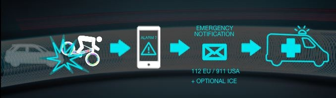 When the Sensors encounter signs of an emergency or accident, the Cyclotron App autonomously sends an emergency notification to get you help.