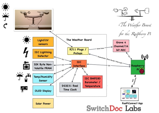 Diy Weather On Your Raspberry Pi Weather Weather By Switchdoc
