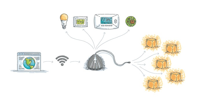 API allows you to make Lightpack 2 the center of your smart home