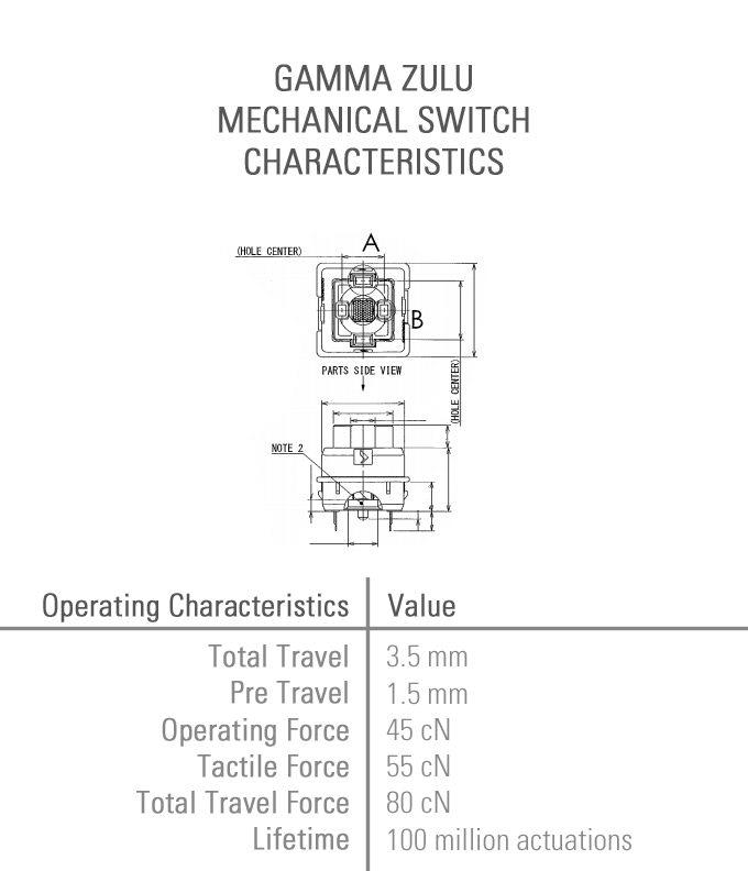 Gamma Zulu switch characteristics