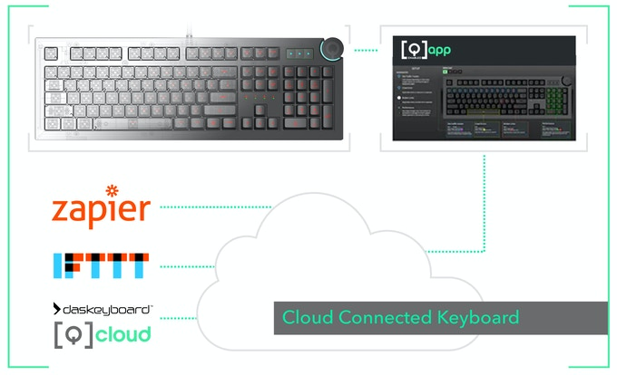 Das Keyboard 5Q connected to the cloud