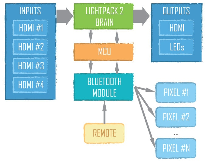 Lightpack 2 Functional Diagram