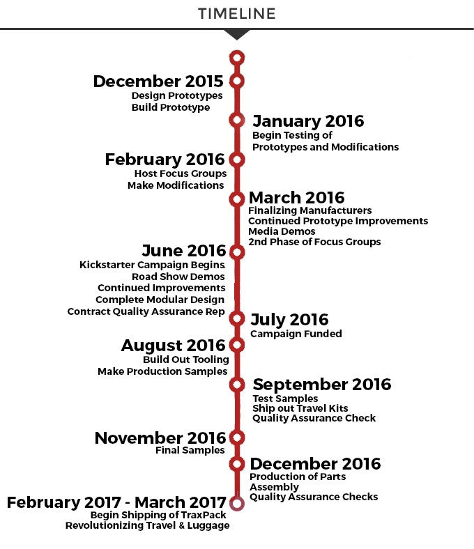 Traxpack Timeline