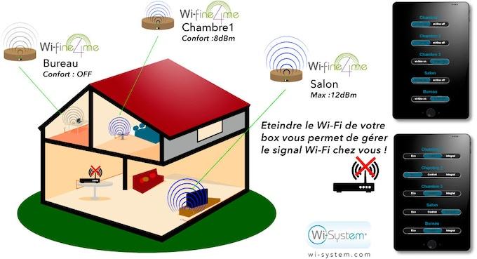 Wi-fine4me® modulés selon les pièces grâce à la web application