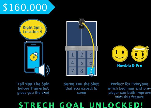 more info: https://www.kickstarter.com/projects/1743882979/trainerbot-smart-ping-pong-robot/posts/1603960