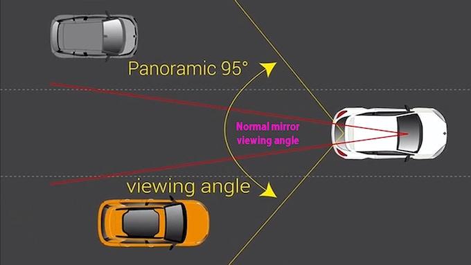 Wide View That Eliminates Blind Spots
