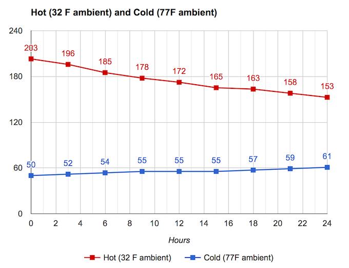 Fahrenheit measurements