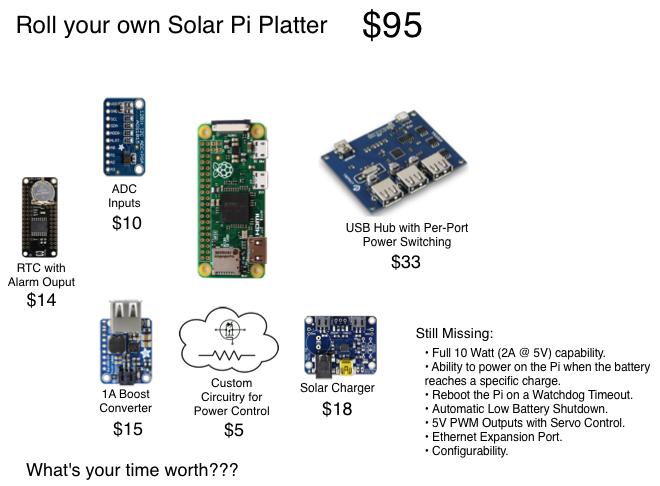 Bottom Line: The Pi Platter is a better value